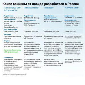 Коронавирусная инфекция и четыре российские вакцины